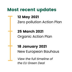 worldfavor-sustainability-blog-eu-green-deal-timeline-view-full-timeline