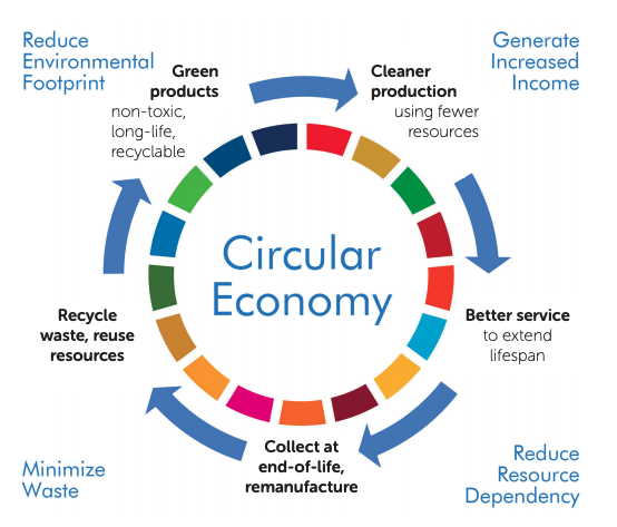 high-impact-ways-industry-can-be-more-sustainable-circular-economy-unido